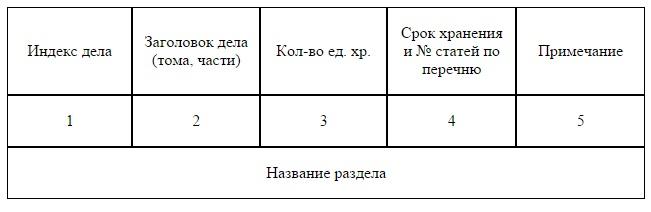 Образец разделов номенклатуры дел