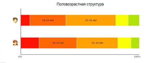 Таблица возрастов посетителей сайта ЭПС