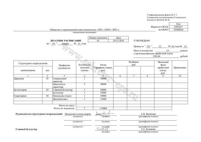 Пример Штатного расписания